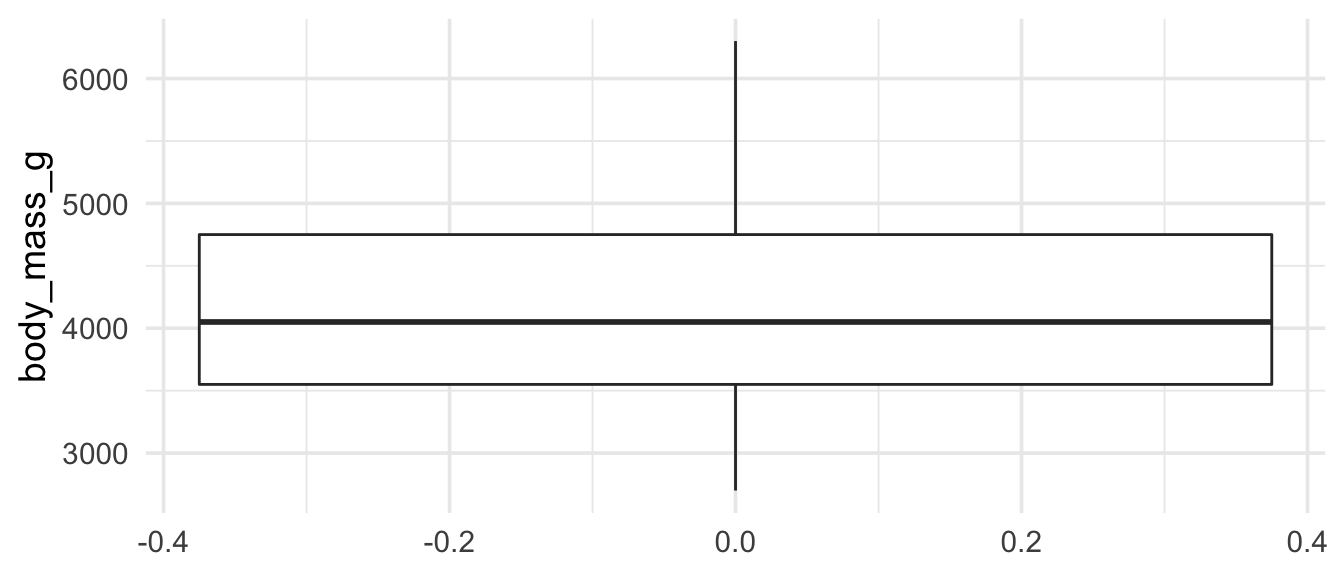 Boxplot of body mass of penguins, using factor = 1 in the code.