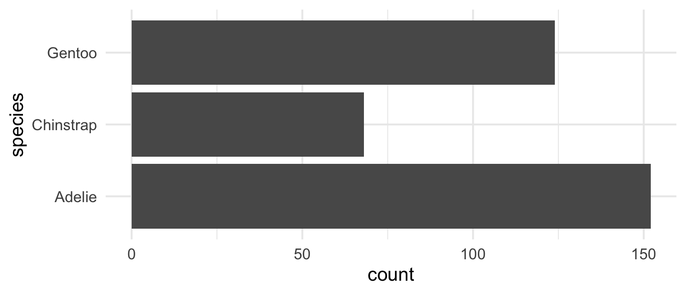Barplot of species of penguins, without using coord_flip in the code. Same figure as the previous one, despite simpler code.